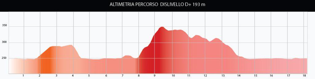 Altimetria Giro Lago di Chiusi